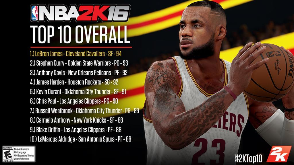 NBA 2k16 Top 10 Players at each position