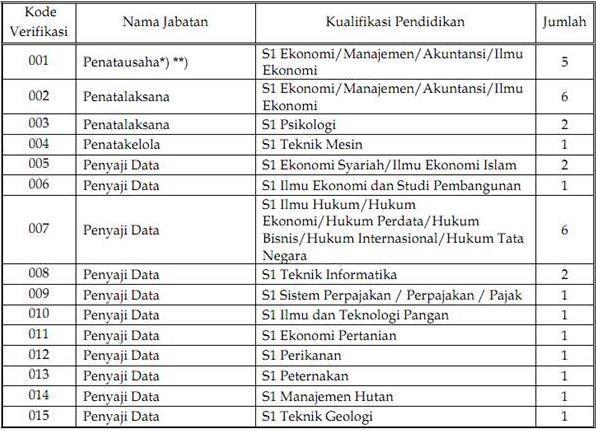 Lowongan CPNS 2013 Kementerian Koordinator Bidang Perekonomian