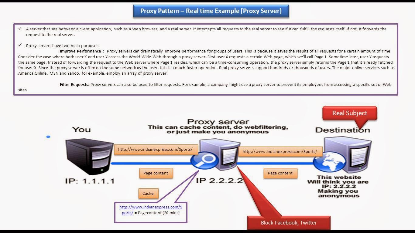 Remote Proxy Design Pattern