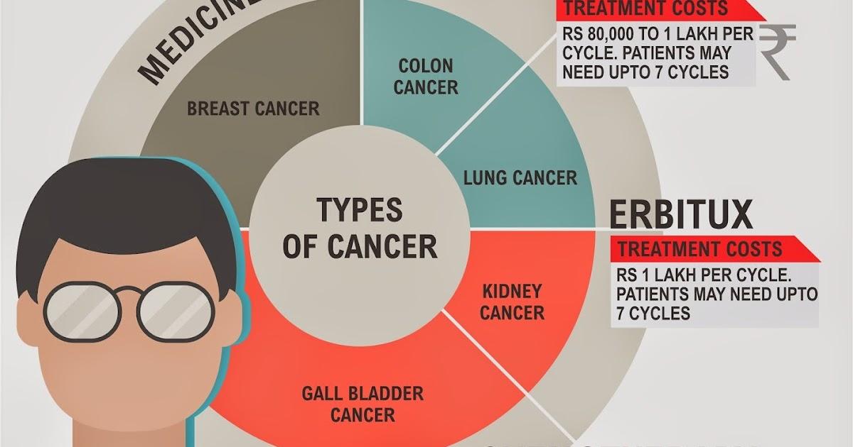 Image Result For Image Result For Colon Cancer W