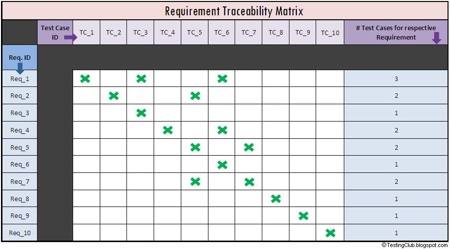 traceability matrix template a sample requirement traceability matrix ...