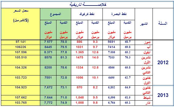 صادرات العراق من النفط الخام لغاية شهر - اذار 2013