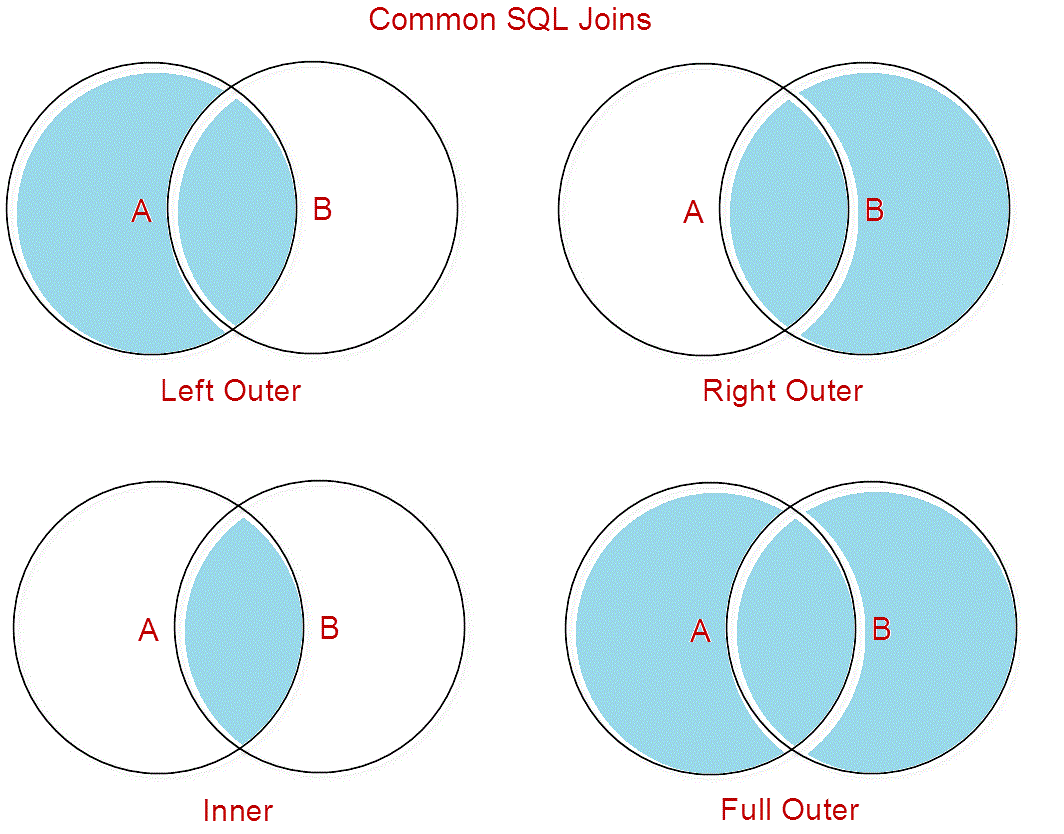 Tableau gurus joins in tableau joins types are best understood via a venn diagram as seen below ccuart Image collections