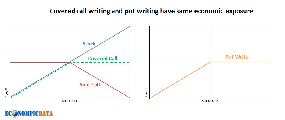 writing puts