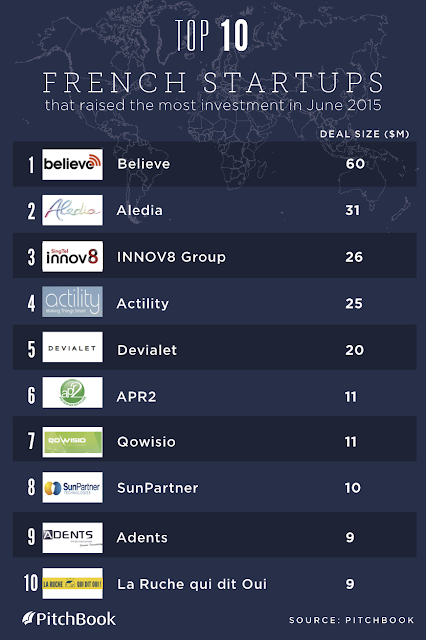 """ 10 start ups in france that saw the biggest venture capital investment """