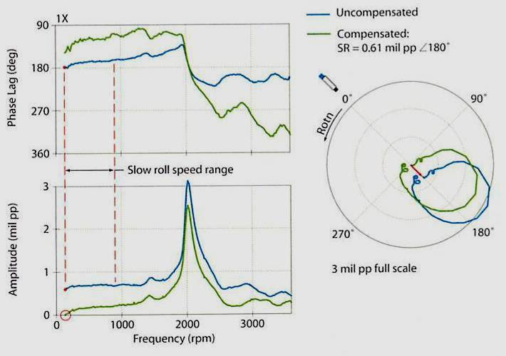Vibration analysis bode and polar plot detecting resonance with bode polar plots ccuart Gallery