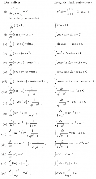 List of Calculus Formulas - Derivatives Investing Blog ...