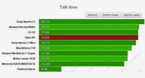 La potente batteria di Oppo N1 vi permetterà di chiamare per ore 25 ore consecutive!