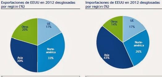 Importaciones por regiones en 2012 de EEUU y la UE