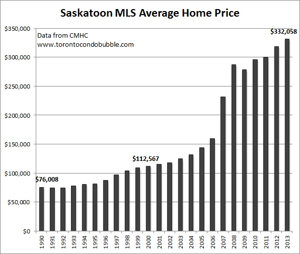 saskatoon average home price graph