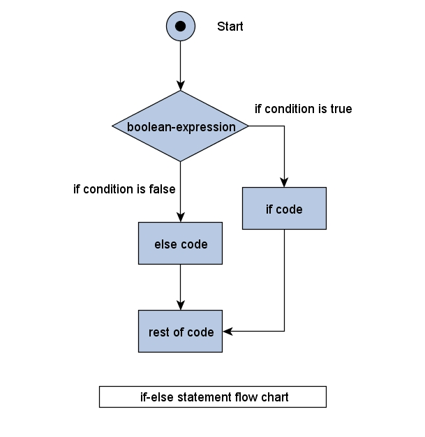 Java control statements if else and switch statements learn java if else ccuart Images