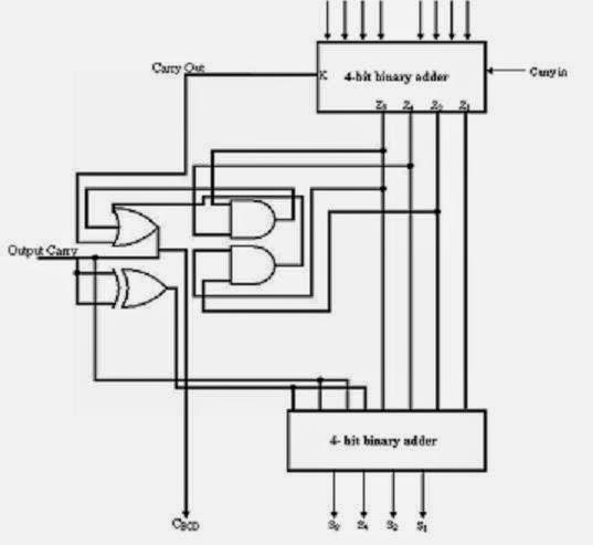 digitlearning bcd adder design and simulation with verilog hdl, wiring diagram