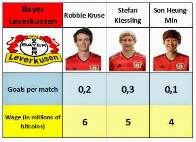 Salaries and goals of Bayer 04 Leverkussen's forwards