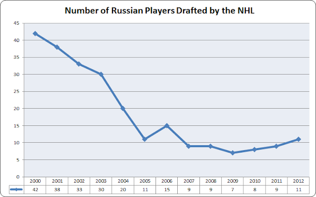 russians drafted by the nhl