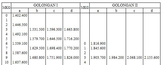PP No 34 Tahun 2014 tentang Kenaikan Gaji Pokok PNS 2014