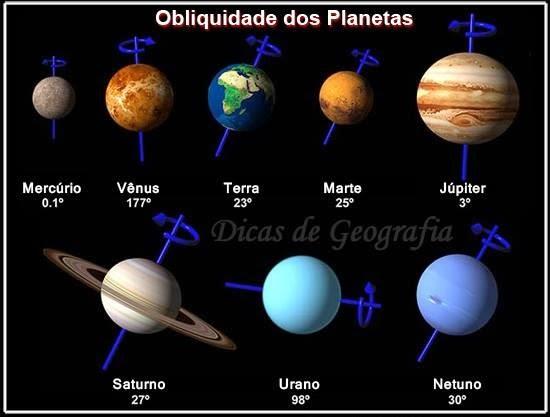 Suficiente Professor Wladimir - Geografia: Obliquidade dos planetas do  QL27