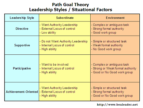management styles and theories Leade rsh i p styles theory x and theory y in a classic study, mcgregor discussed two leadership styles, theory x and theory y, which are appropriate.
