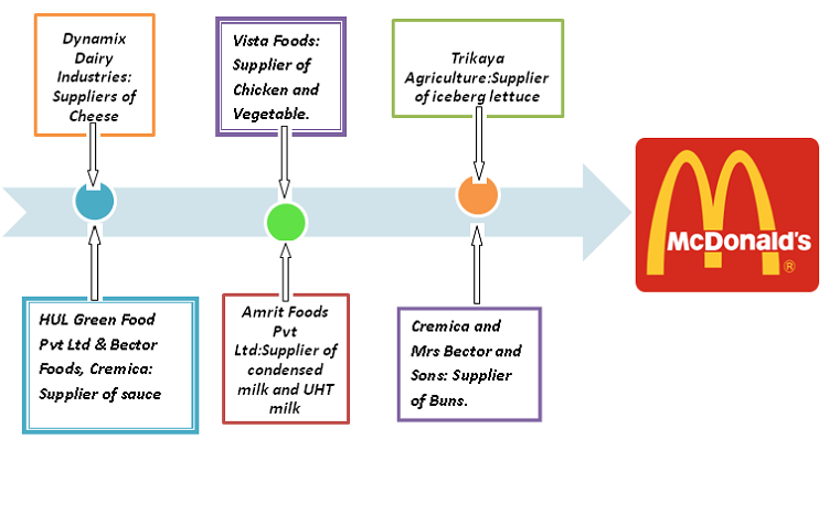 The business analytics map showing mcdonalds india stores ccuart Choice Image