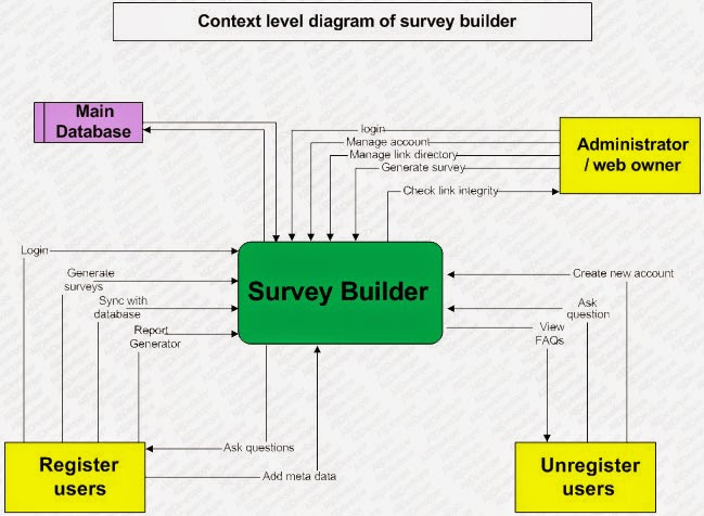Data flow diagrams dfd of survey builder part 2 alijdeveloper data flow diagrams dfd of survey builder part 2 ccuart Gallery
