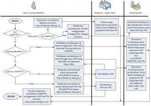 Cara Mendaftar SBMPTN