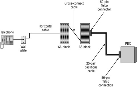 cabling guide fiber optic networking sample voice installations rh cablingfiberoptic blogspot com Phone 66 Block Wiring Wiring a 66 Block with Cat 5 Cable
