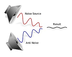 noise reduction technology