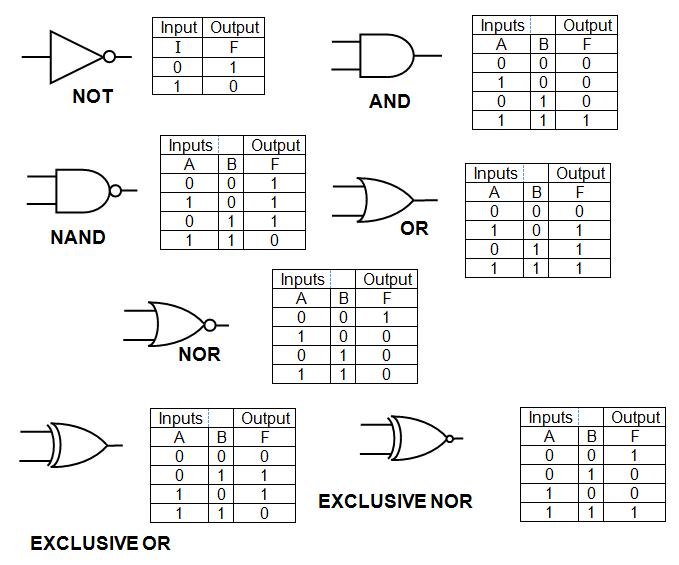 Digital logic gates and truth tables