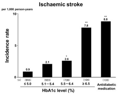 図:HbA1cと脳梗塞