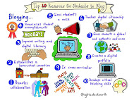 Why Should Students Blog?