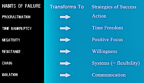 6 core habits