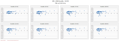 SPX Short Options Straddle Scatter Plot IV versus P&L - 52 DTE - Risk:Reward 35% Exits