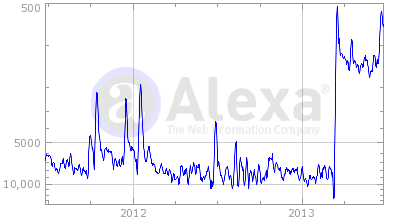 Alexa traffic stats of Feedly