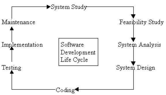 describe the program development cycle