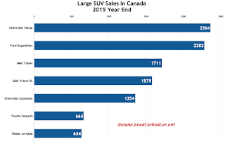 Canada large SUV sales chart 2015 year end