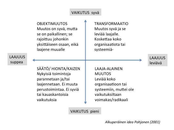 organisaation kehittäminen ja muutosjohtaminen