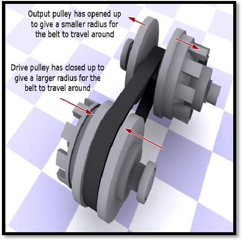CONTINUOUSLY VARIABLE TRANSMISSION ~ Mechanical Engineering