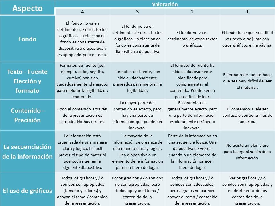 Ejemplo Para La Clase De Rubrica En Espanol