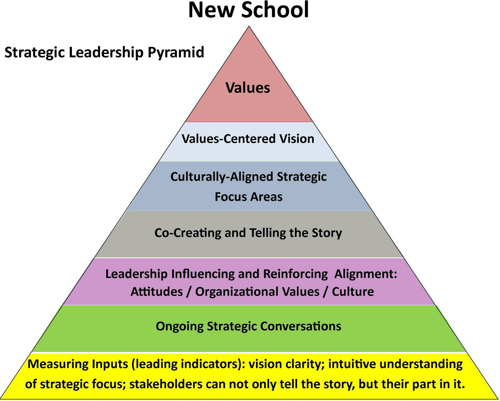 What Is a Strategic Leader?