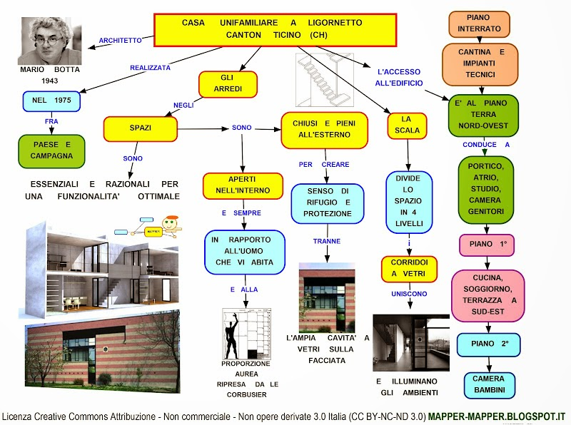 Mappa concettuale ligornetto mario botta for Creatore della mappa della casa
