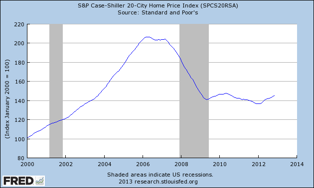 case+shiller+housing+chart.png