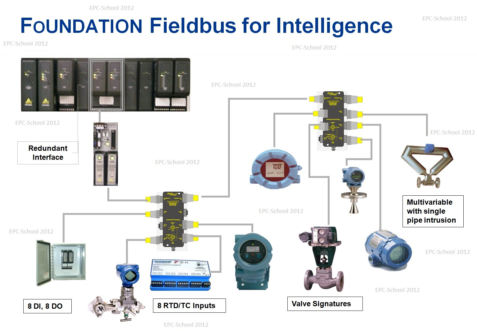 epc school foundation fieldbus concepts 3 rh epc school blogspot com foundation fieldbus wiring in intools foundation fieldbus wiring setup