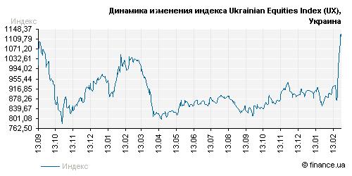 Финансовые рынки о ситуации на Украине