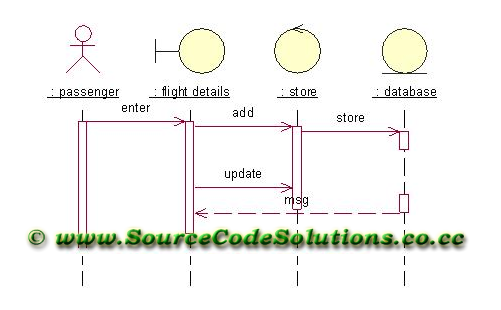 Uml diagrams for online flight ticket reservation system cs1403 collaboration diagram ccuart Choice Image