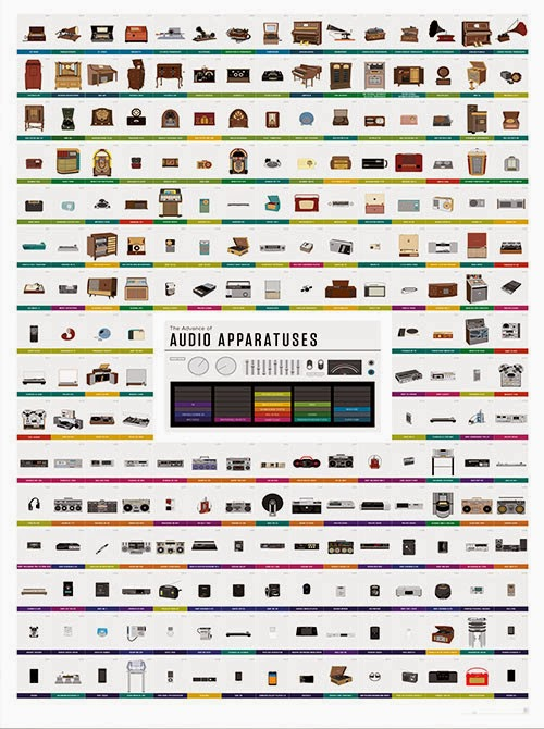 http://popchartlab.com/products/the-advance-of-audio-apparatuses