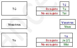 Vocabulario Pronombres_Personales Español_Francés