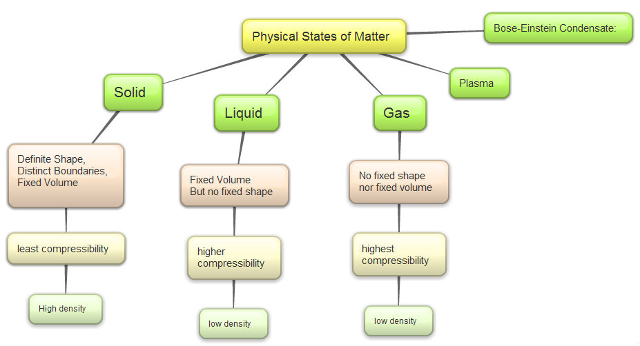 CBSE Papers Questions Answers MCQ CBSEClass 9 Science – Worksheet Classification of Matter