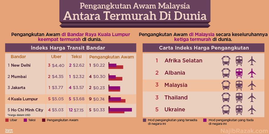 Pengangkutan Awam Malaysia Termurah Di Dunia