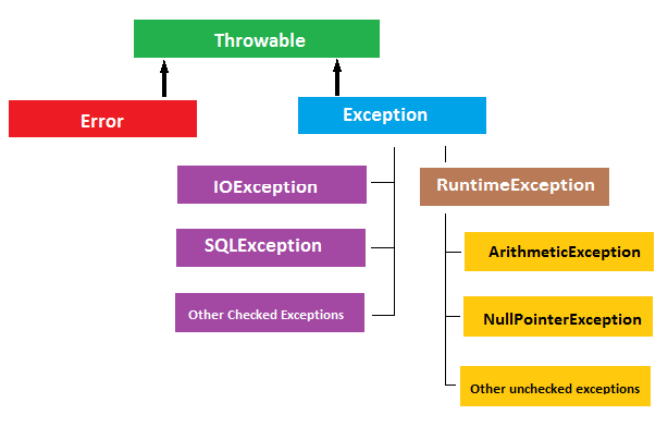 How to write an exception in java