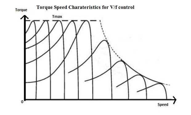 electrical standards  v  f control in induction motors