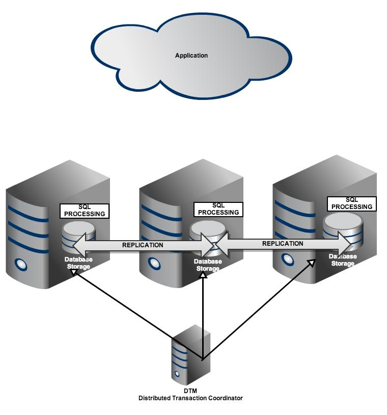 Restore backup database postgresql